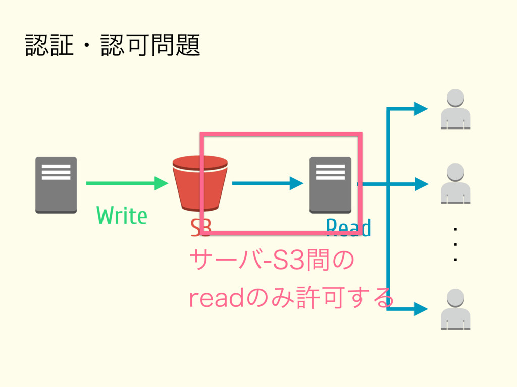 Write S3 Read ূɾՄ αʔό4ؒͷ SFBEͷΈڐ...