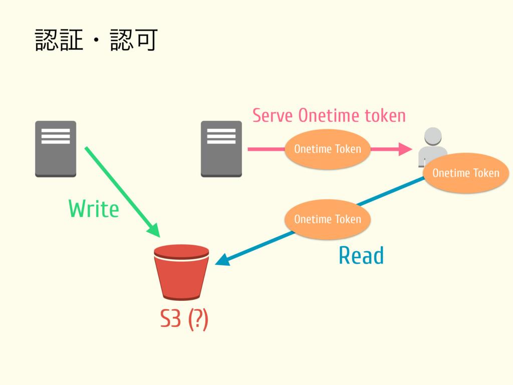 ূɾՄ Write S3 (?) Read Onetime Token Onetime T...