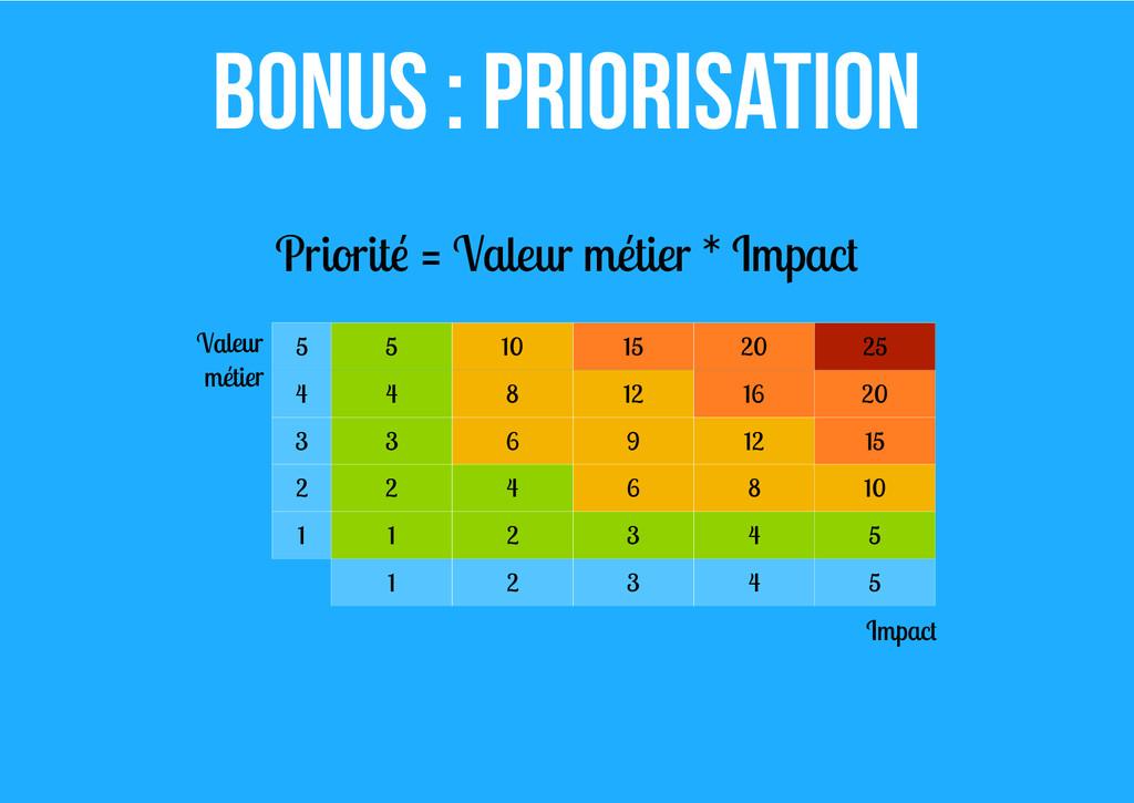 Bonus : priorisation Priorité = Valeur métier *...