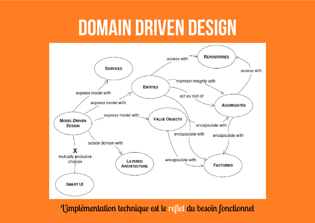 Domain Driven Design L'implémentation technique...
