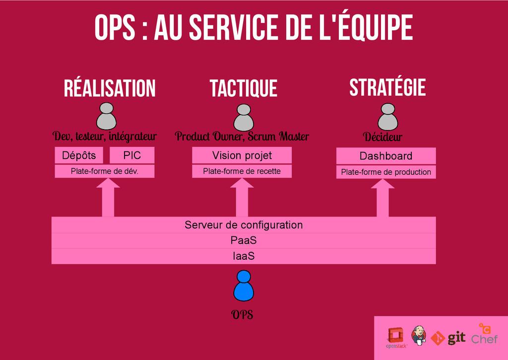 OPS : Au service de l'équipe IaaS PaaS Serveur ...