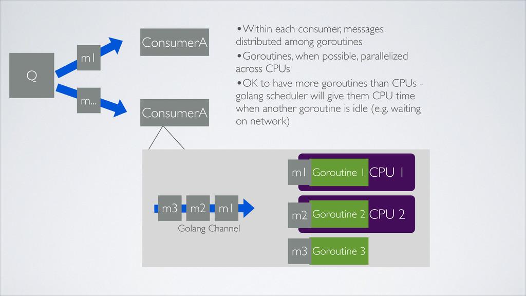 Q m... m1 ConsumerA ConsumerA CPU 1 m2 m1 m3 CP...