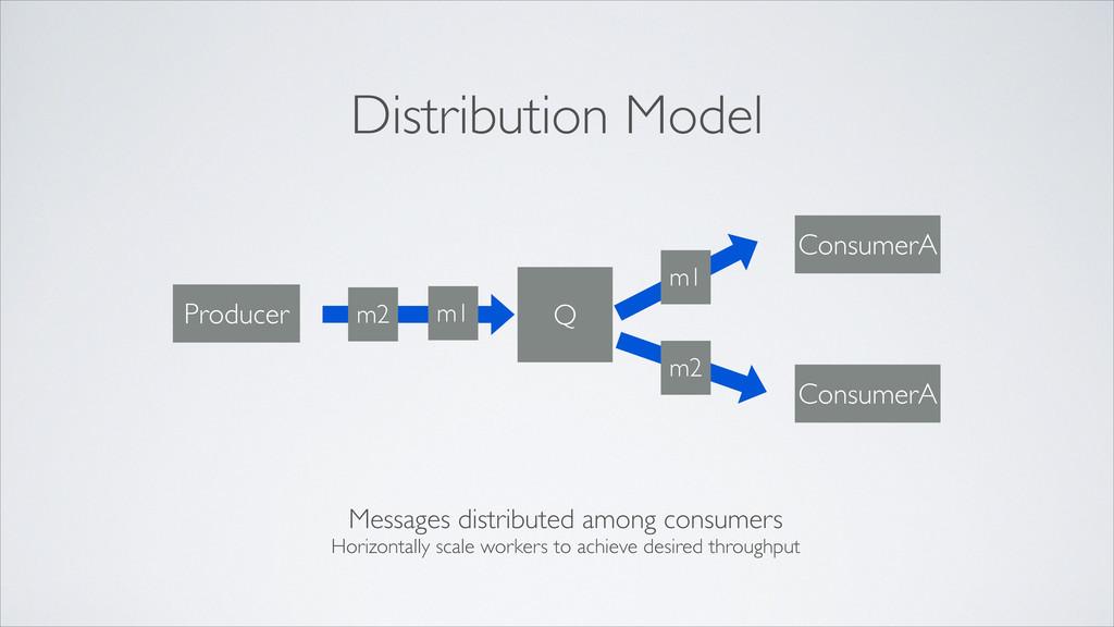 Q m2 m2 m1 Producer ConsumerA ConsumerA m1 Dist...
