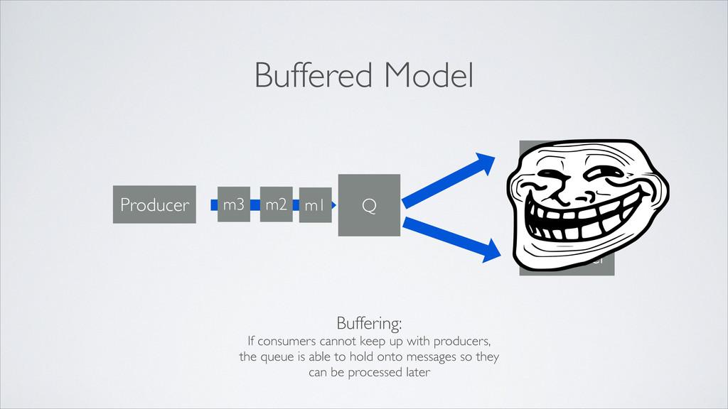 Q m1 Producer Consumer Consumer m2 Buffered Mod...