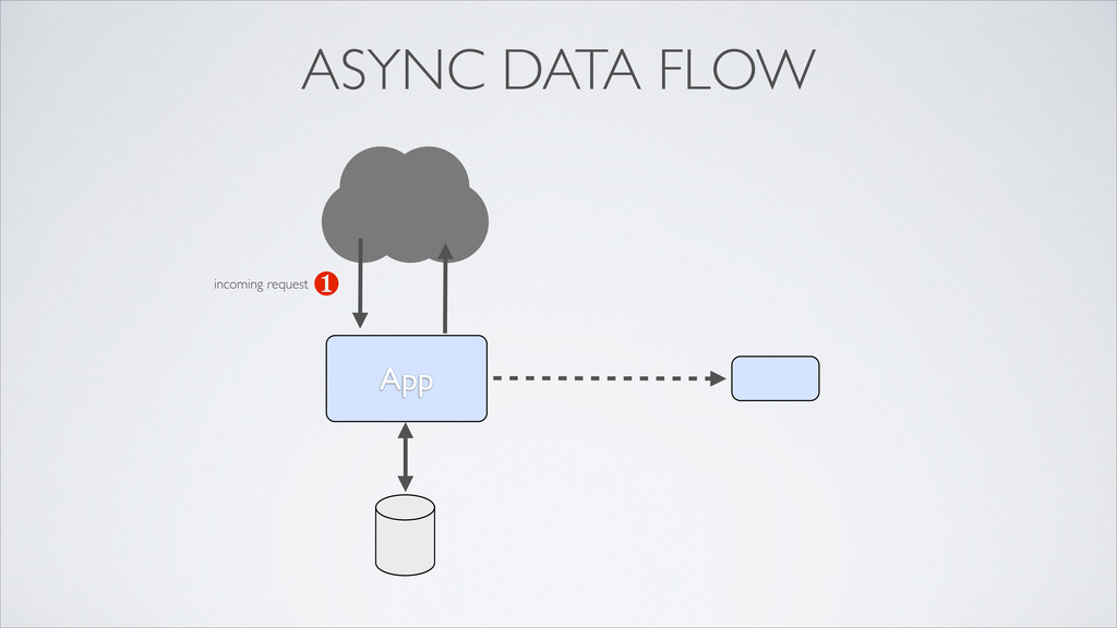 App ❶ ASYNC DATA FLOW incoming request