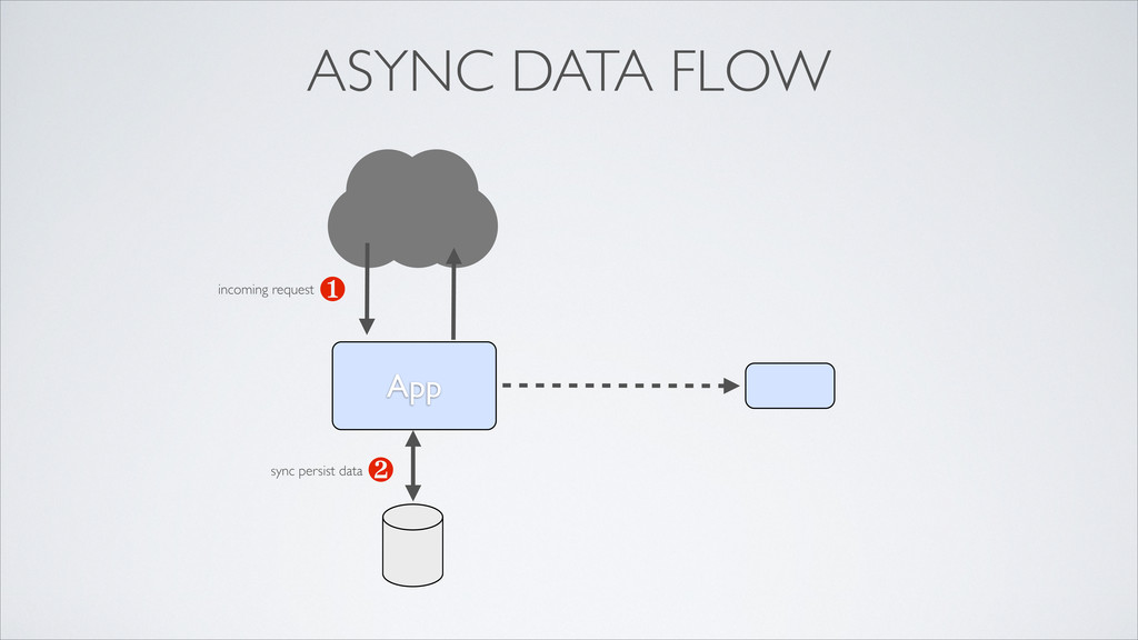 App ❶ ❷ ASYNC DATA FLOW incoming request sync p...