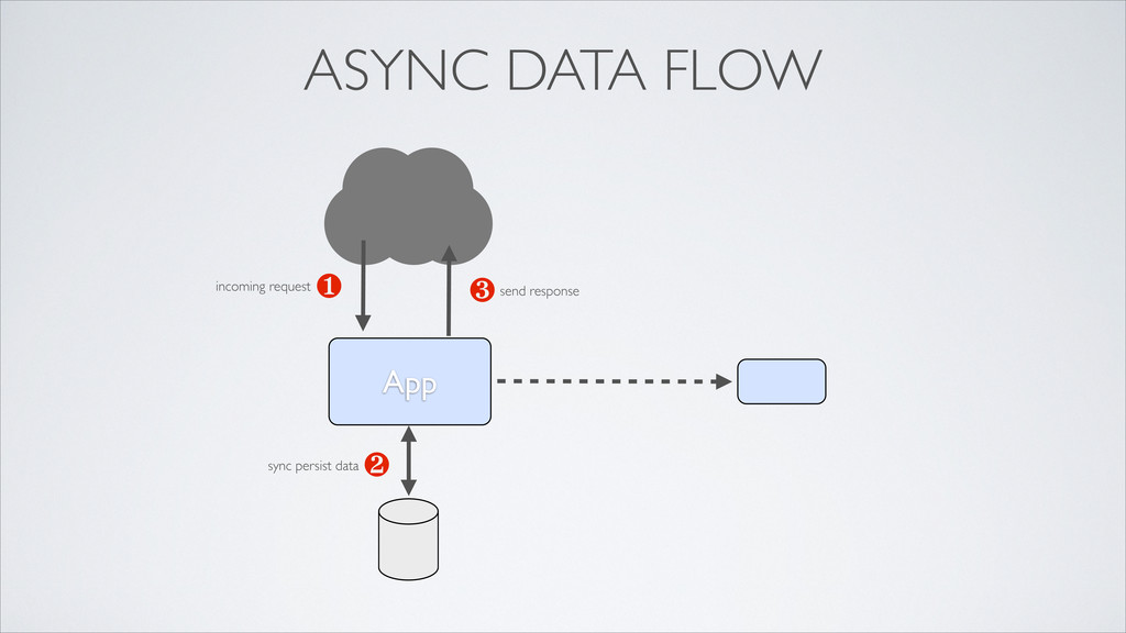 App ❶ ❸ ❷ ASYNC DATA FLOW incoming request sync...