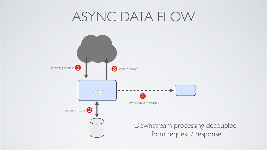 App ❶ ❹ ❸ ❷ ASYNC DATA FLOW incoming request sy...