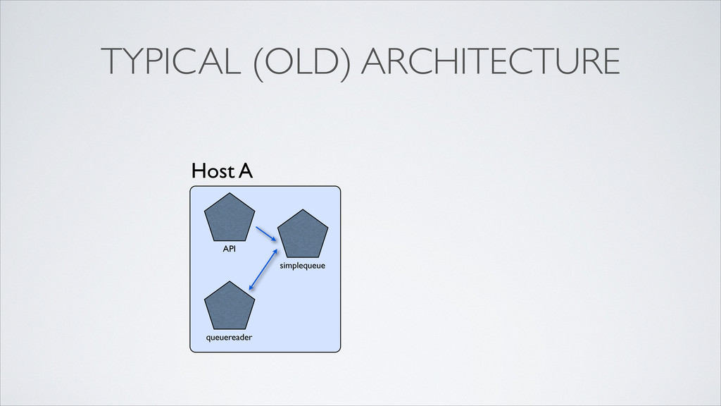 TYPICAL (OLD) ARCHITECTURE Host A API simpleque...