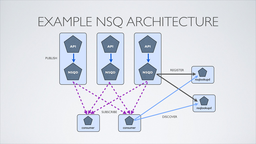 EXAMPLE NSQ ARCHITECTURE NSQ NSQD API consumer ...