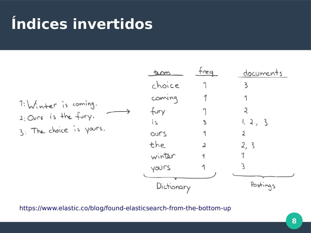 8 Índices invertidos https://www.elastic.co/blo...