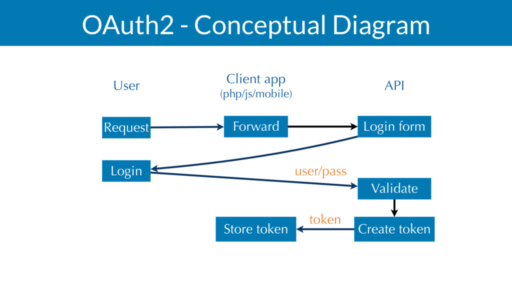 OAuth2 - Conceptual Diagram User Client app