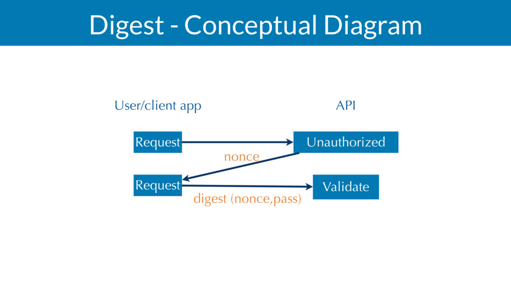 Digest - Conceptual Diagram Request User/client...