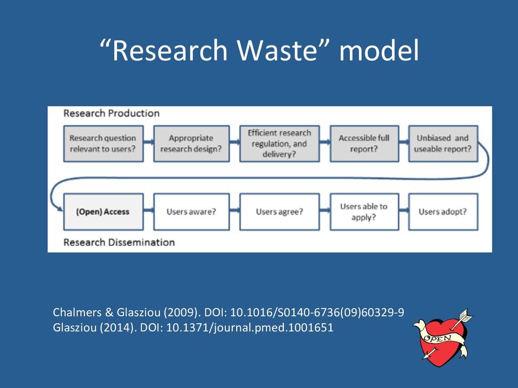 """Research Waste"" model Chalmers & Glasziou (200..."