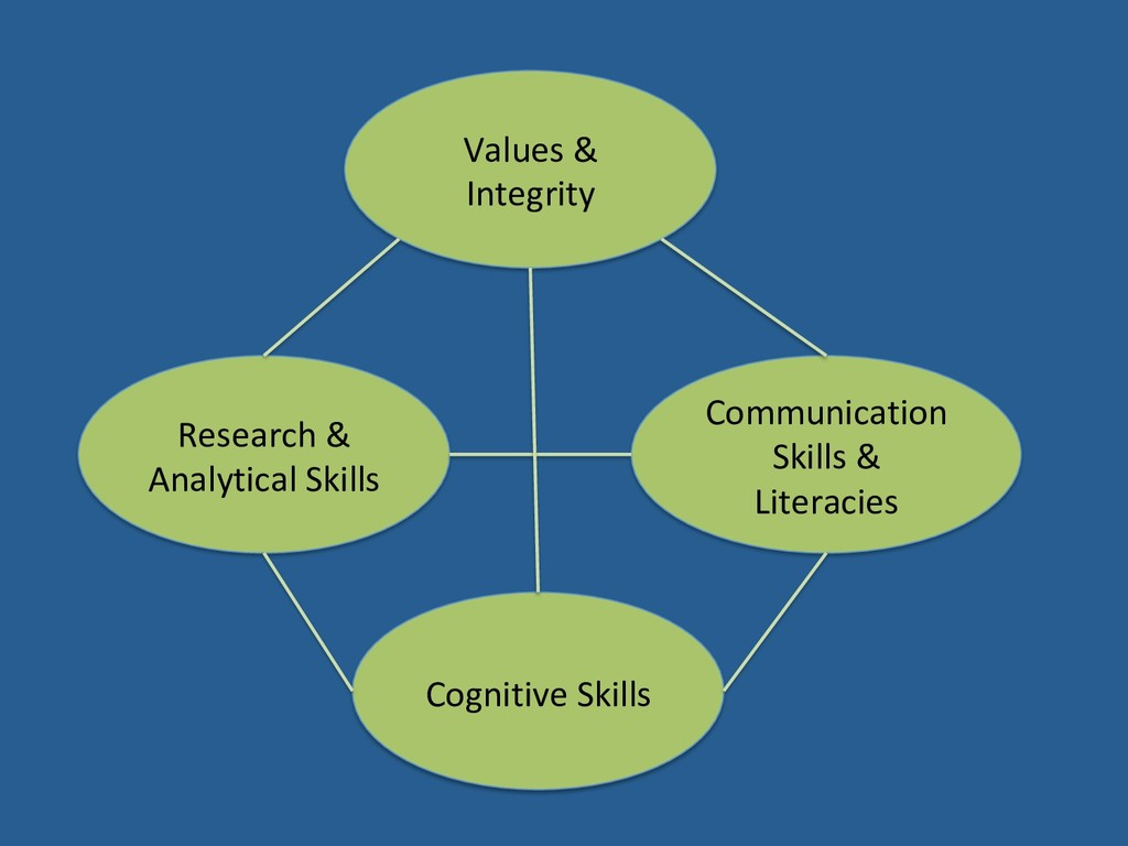 Values & Integrity Research & Analytical Skills...