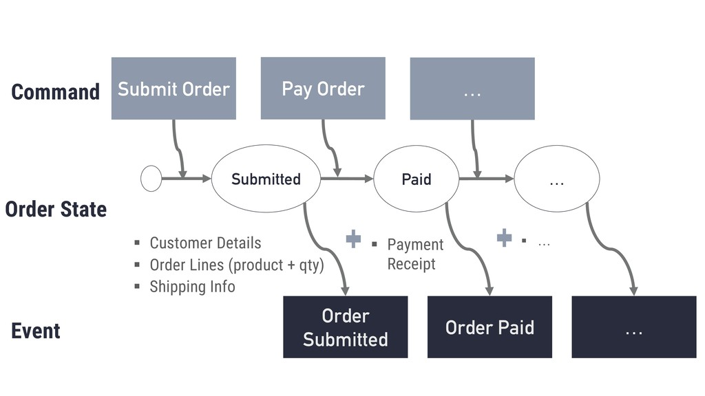Submitted Paid … Command Event Order State § Cu...