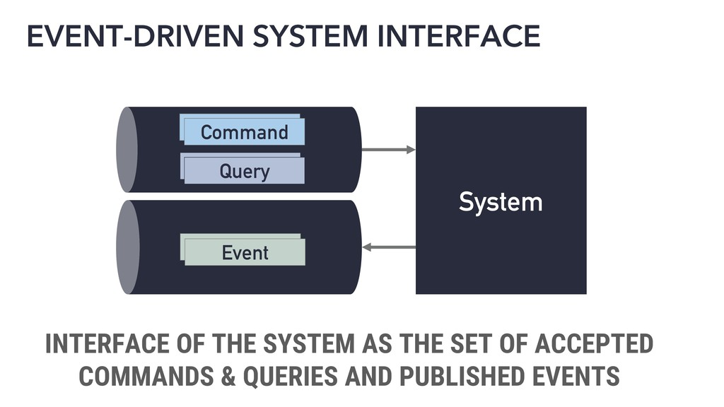 EVENT-DRIVEN SYSTEM INTERFACE System Command Ev...
