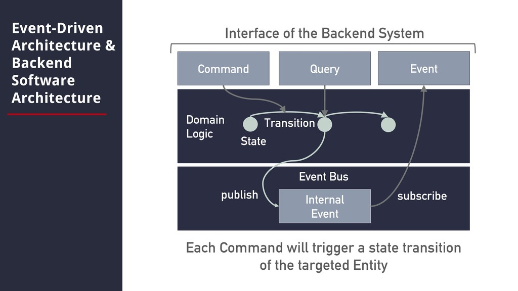 Event Bus Event-Driven Architecture & Backend S...