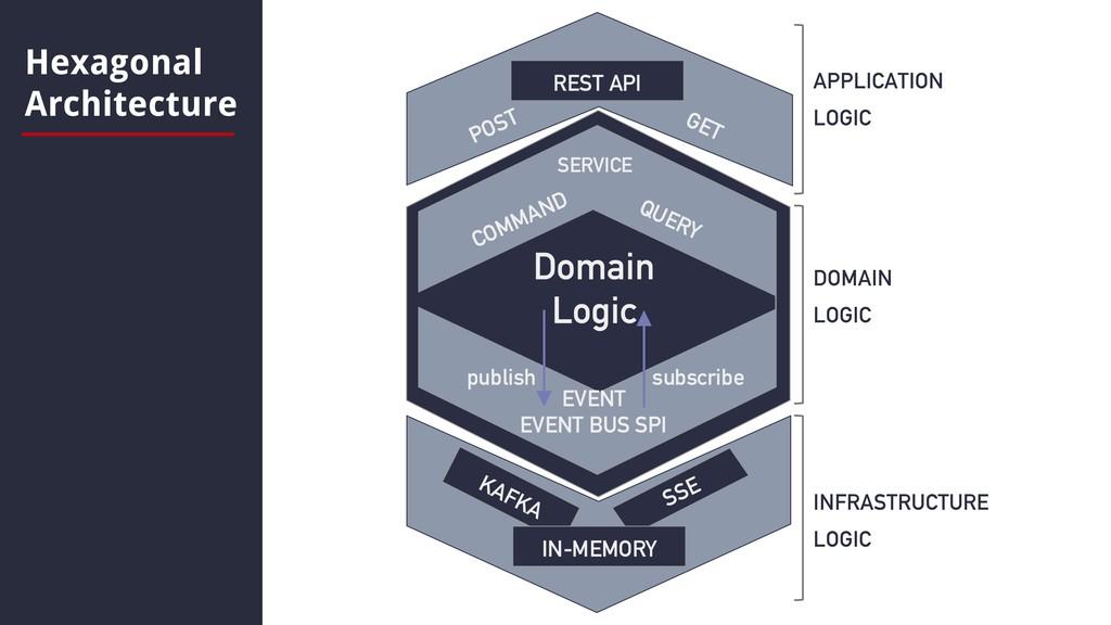 Hexagonal Architecture APPLICATION LOGIC DOMAIN...