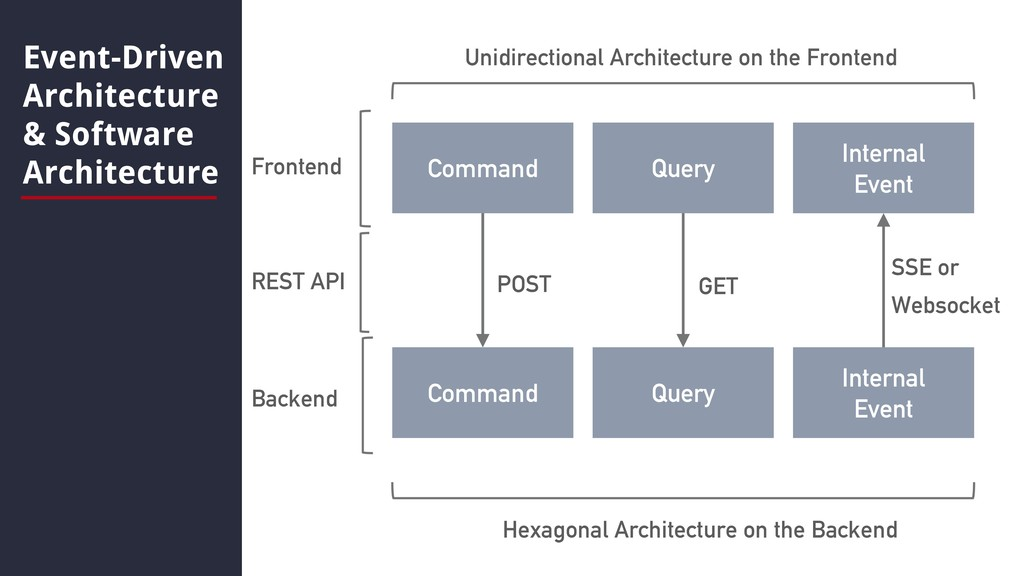 Event-Driven Architecture & Software Architectu...