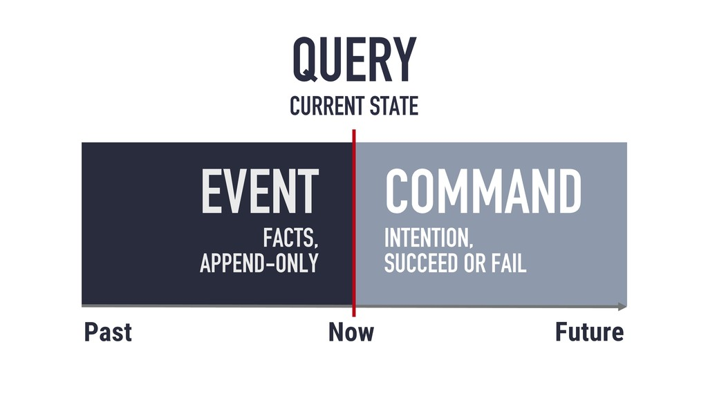 EVENT FACTS, APPEND-ONLY Past Future Now COMMAN...