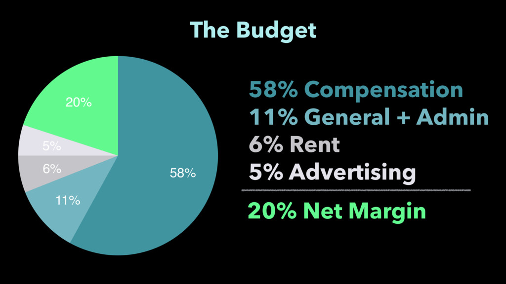 20% 5% 6% 11% 58% The Budget 58% Compensation 1...