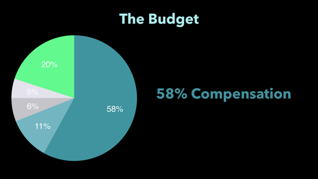 20% 5% 6% 11% 58% The Budget 58% Compensation