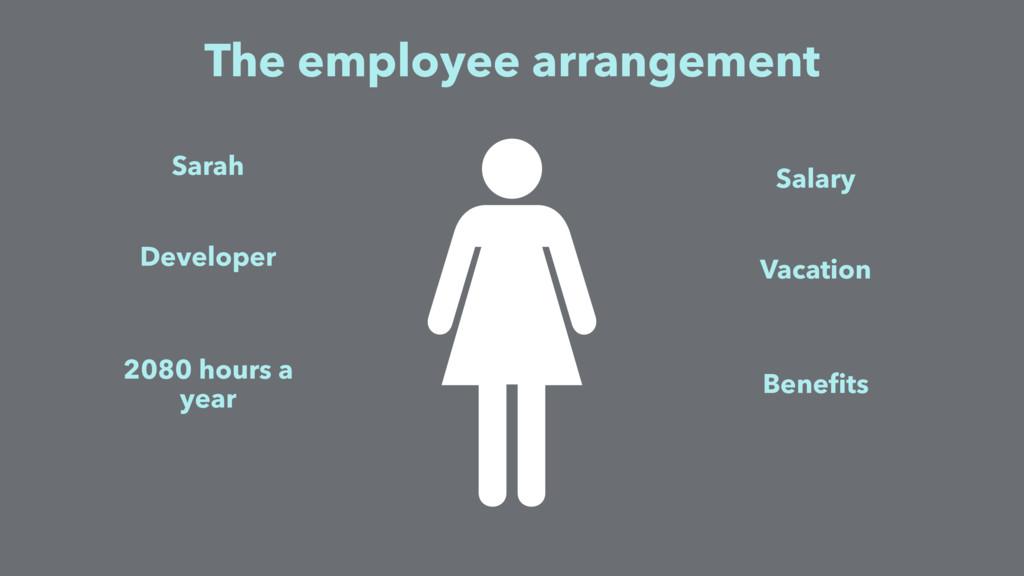 The employee arrangement Sarah 2080 hours a yea...