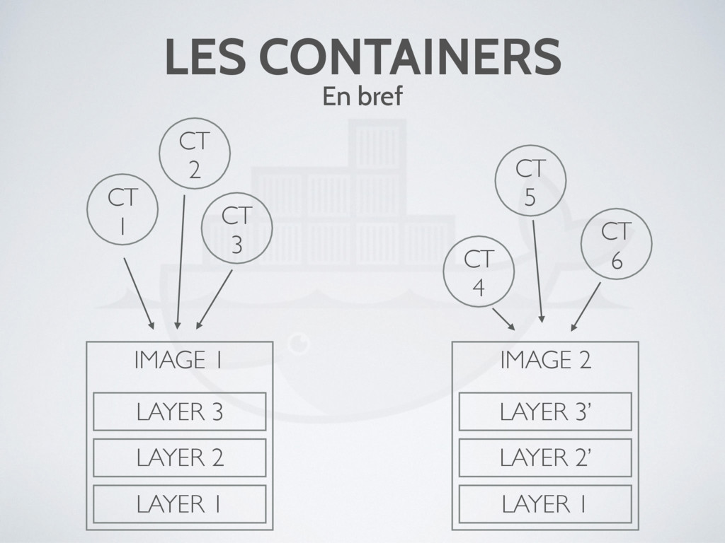 LES CONTAINERS En bref IMAGE 1 LAYER 3 LAYER 2 ...