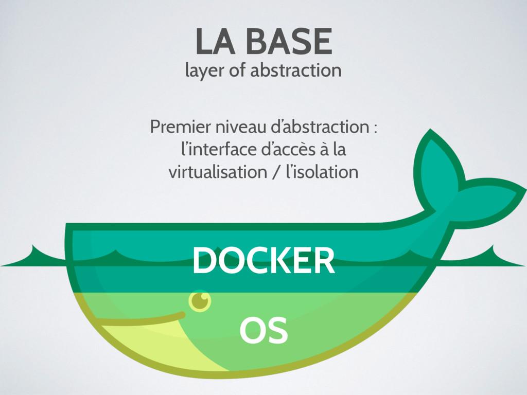 OS DOCKER LA BASE layer of abstraction Premier ...