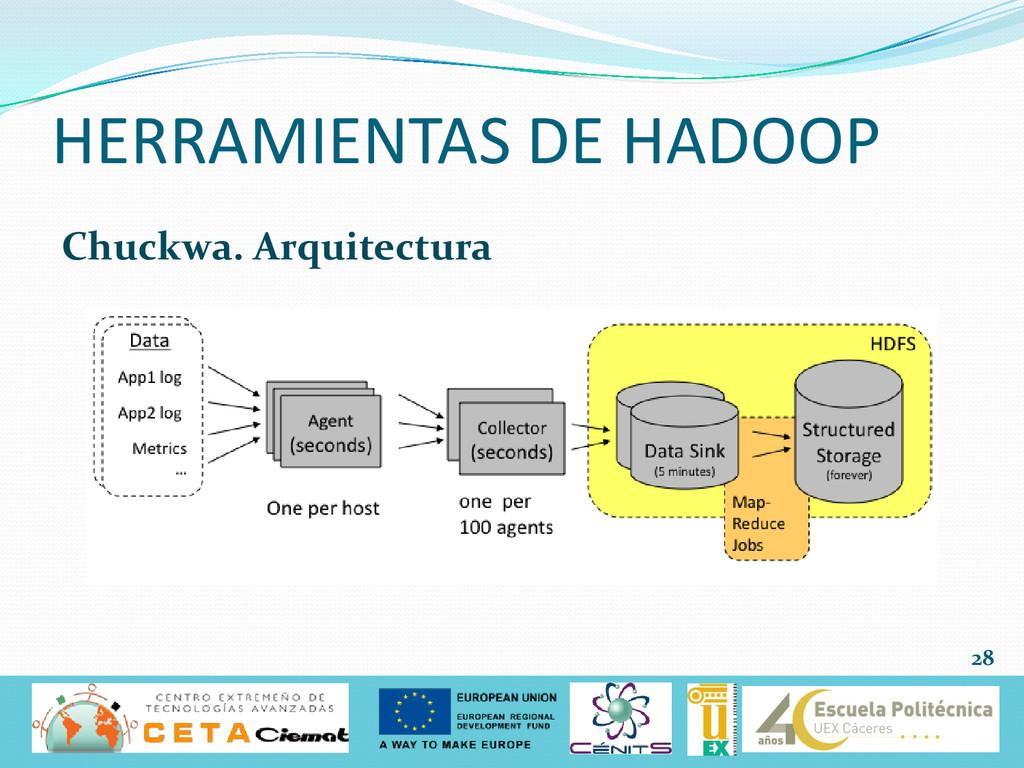 Chuckwa. Arquitectura HERRAMIENTAS DE HADOOP 28