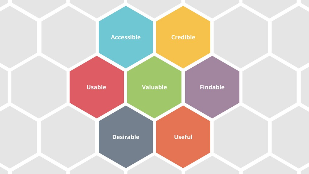 Accessible Valuable Credible Usable Findable De...