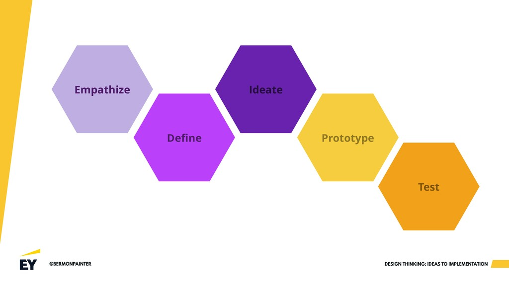 DESIGN THINKING: IDEAS TO IMPLEMENTATION @BERMO...