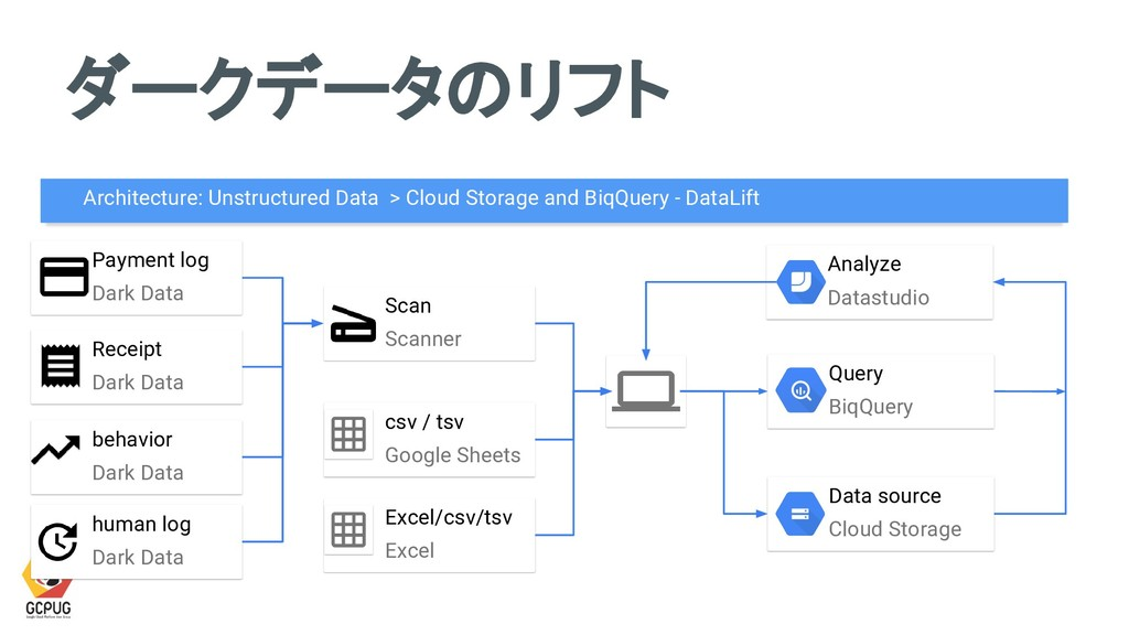 Scan Scanner Payment log Dark Data Data source ...
