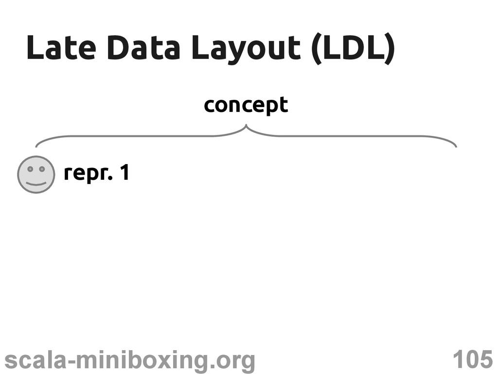 105 scala-miniboxing.org Late Data Layout (LDL)...
