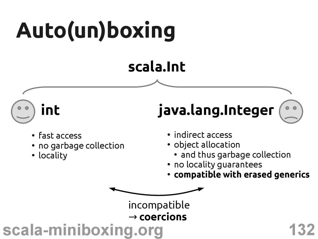 132 scala-miniboxing.org Auto(un)boxing Auto(un...