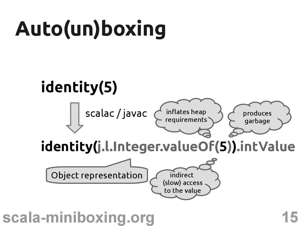 15 scala-miniboxing.org Auto(un)boxing Auto(un)...