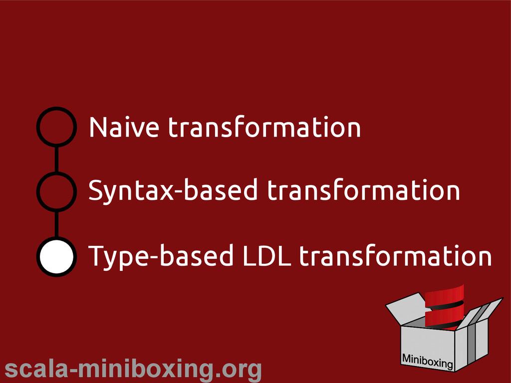 scala-miniboxing.org Naive transformation Synta...