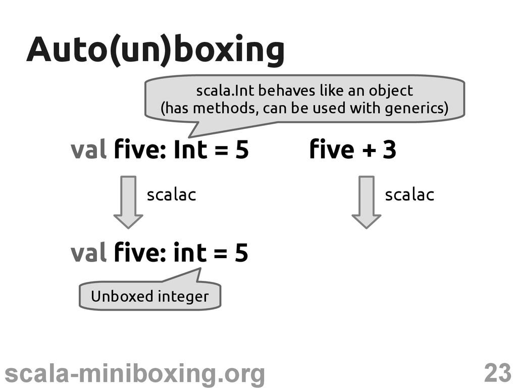 23 scala-miniboxing.org Auto(un)boxing Auto(un)...