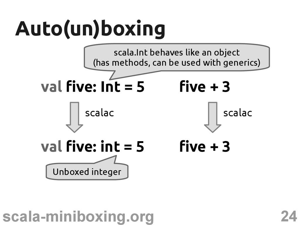 24 scala-miniboxing.org Auto(un)boxing Auto(un)...