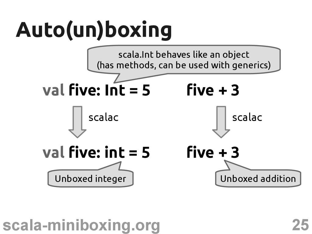25 scala-miniboxing.org Auto(un)boxing Auto(un)...