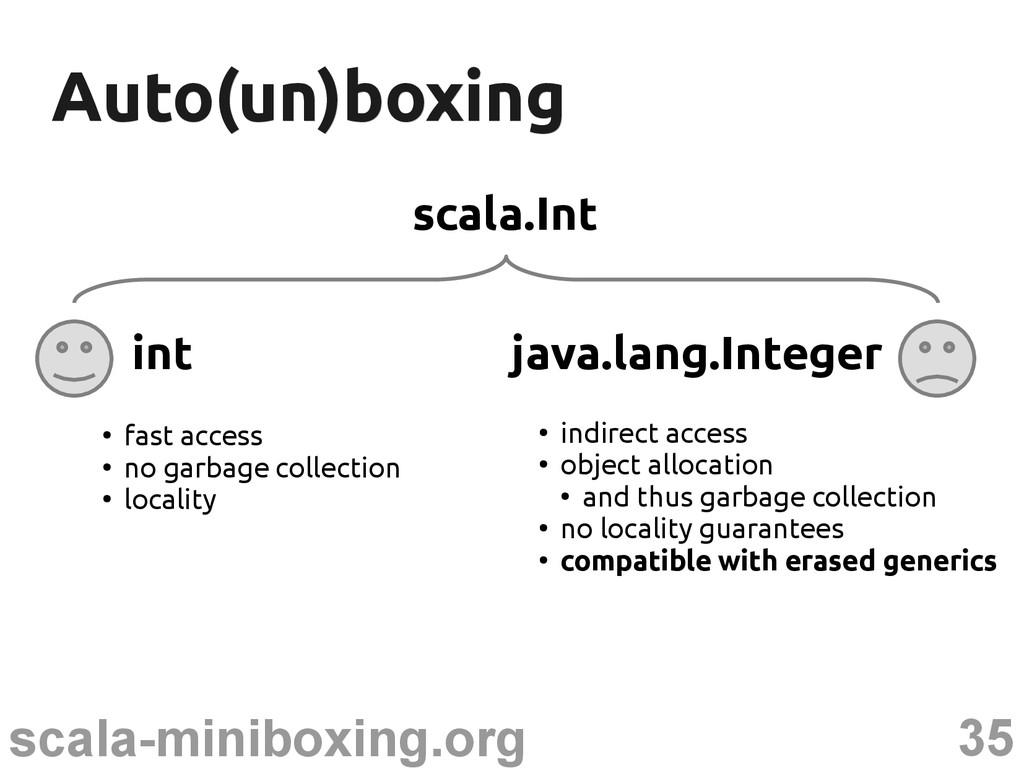 35 scala-miniboxing.org Auto(un)boxing Auto(un)...