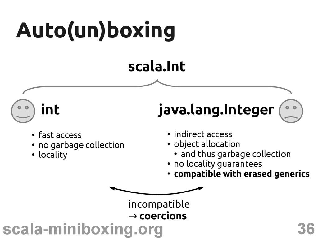 36 scala-miniboxing.org Auto(un)boxing Auto(un)...