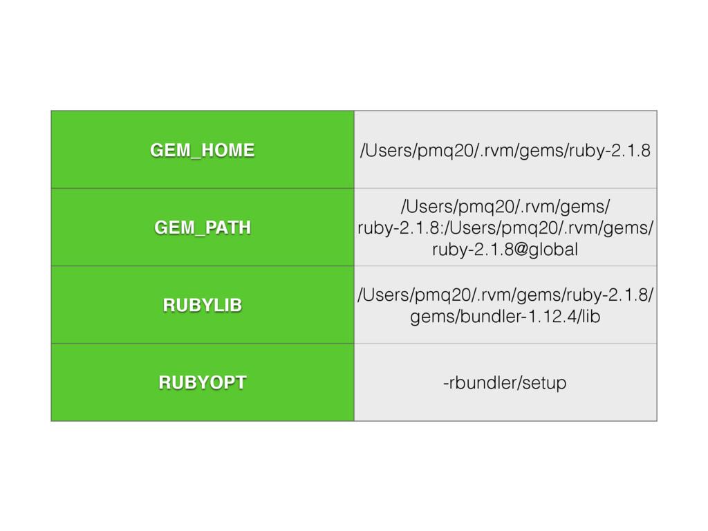GEM_HOME /Users/pmq20/.rvm/gems/ruby-2.1.8 GEM_...
