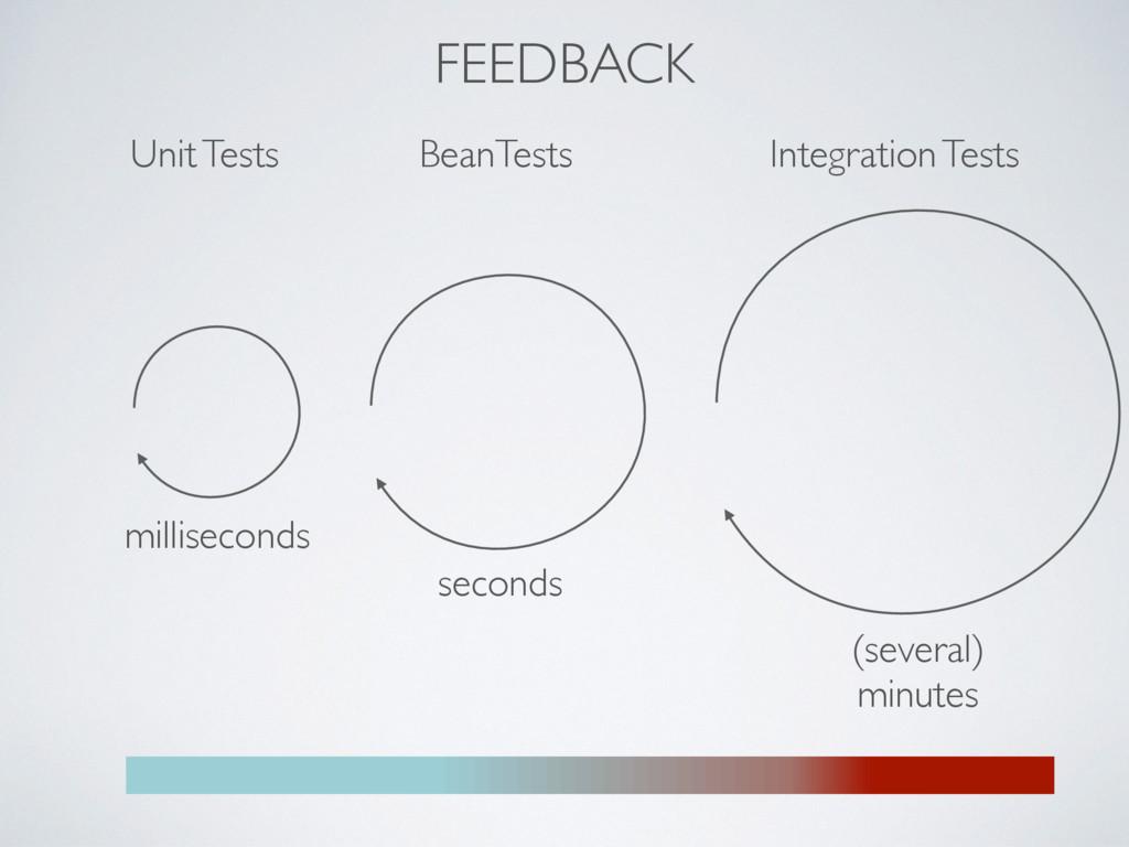 Unit Tests BeanTests Integration Tests millisec...
