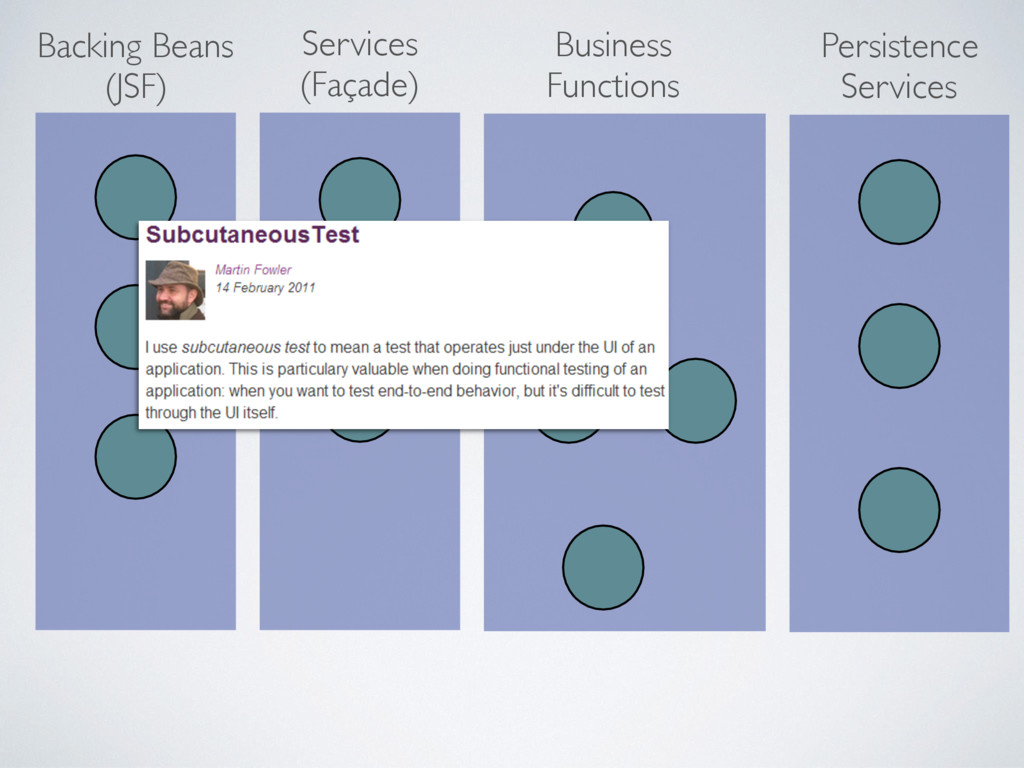 Persistence Services Business Functions Service...