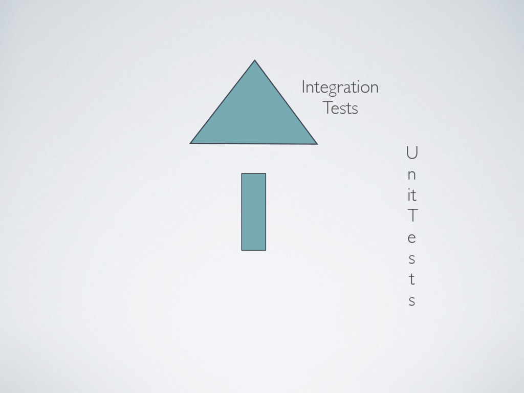 U n it T e s t s Integration Tests
