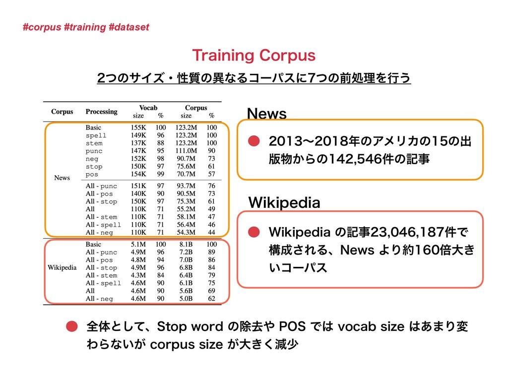 #corpus #training #dataset /FXT શମͱͯ͠ɺ4UPQXPSE...