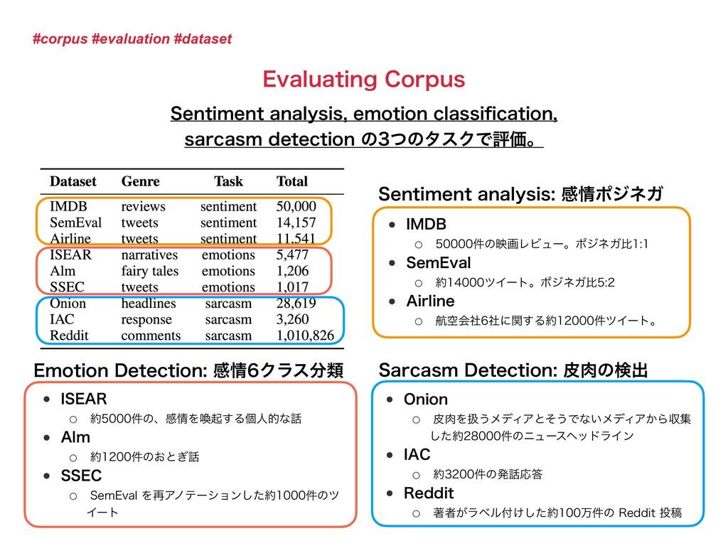 #corpus #evaluation #dataset &WBMVBUJOH$PSQVT ...