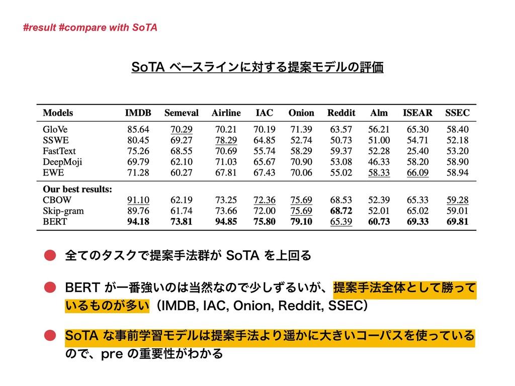 "#result #compare with SoTA 4P5""ϕʔεϥΠϯʹର͢ΔఏҊϞσϧ..."